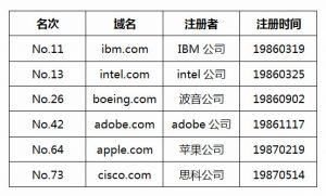 全世界最早注册的十个.com域名 如今命运几何?