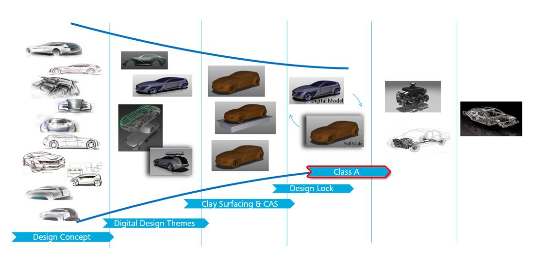 Understanding Class A Modeling